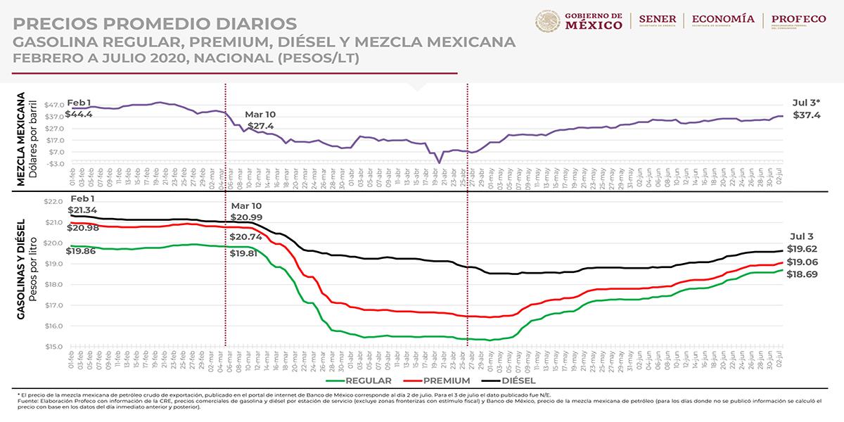 Repunta el petróleo mexicano… y también la gasolina