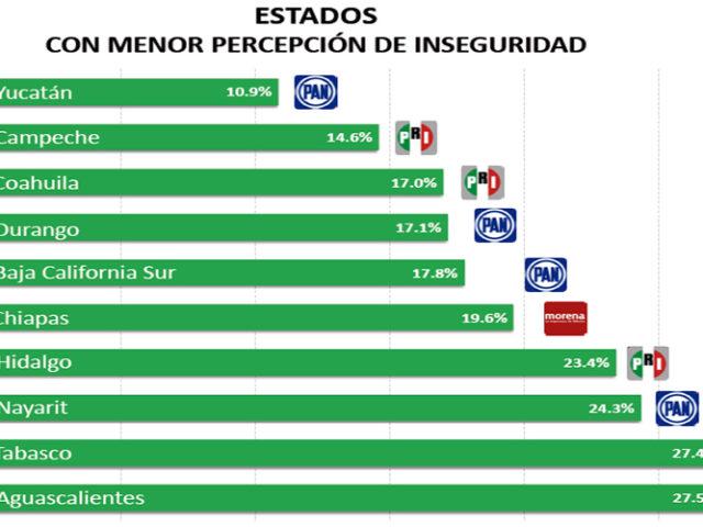 Hidalgo, 7° estado con menor percepción de inseguridad: encuesta